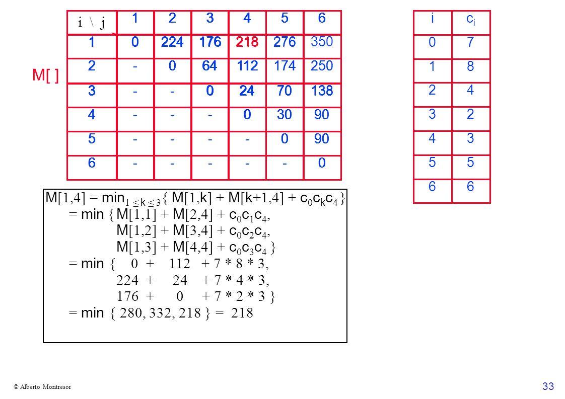 M[ ] i \ j M[1,4] = min1 ≤ k ≤ 3{ M[1,k] + M[k+1,4] + c0ckc4 }